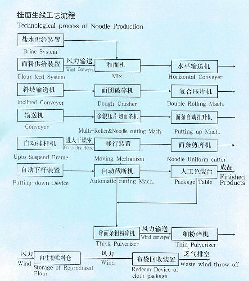 Stick noodle production line flow sheet